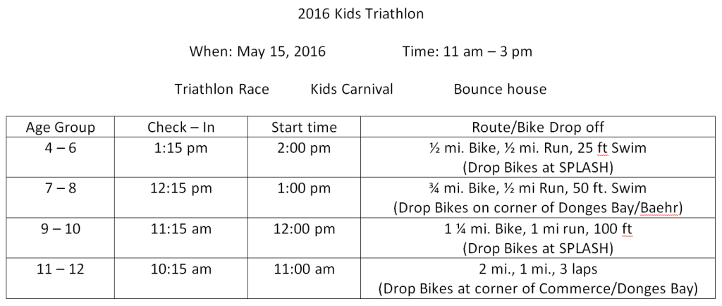 SPLASH 2016 TRI AGES and TIMES